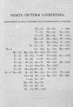 History of the chemical symbols and the periodic table he published his periodic table in the principles of chemistry st petersburg 1868 70 urtaz Images